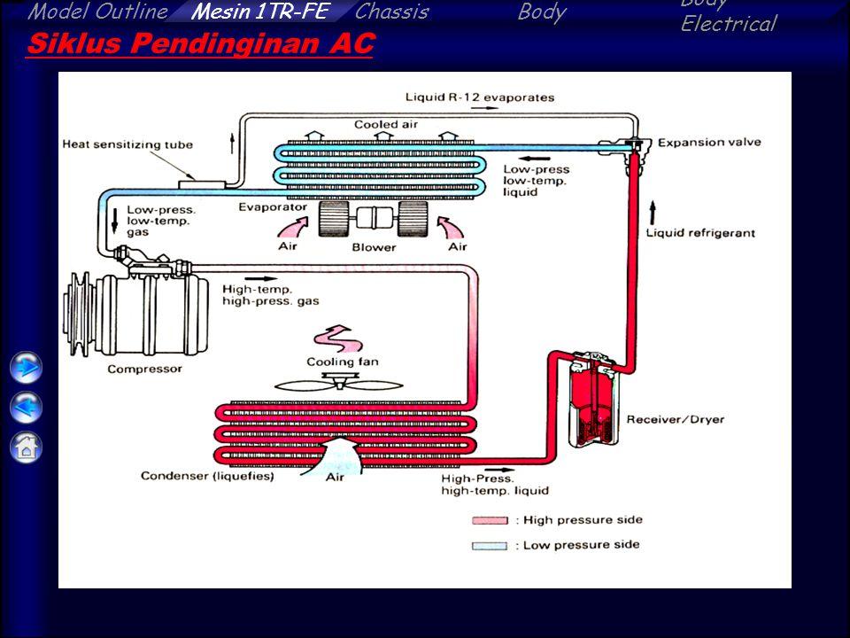 Siklus Pendinginan AC
