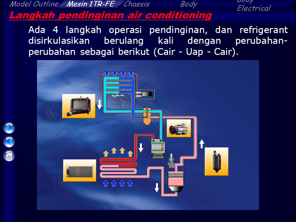 Langkah pendinginan air conditioning