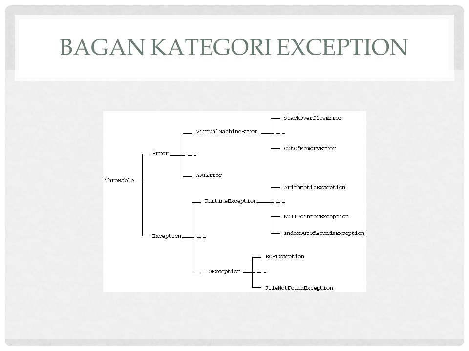Bagan Kategori Exception