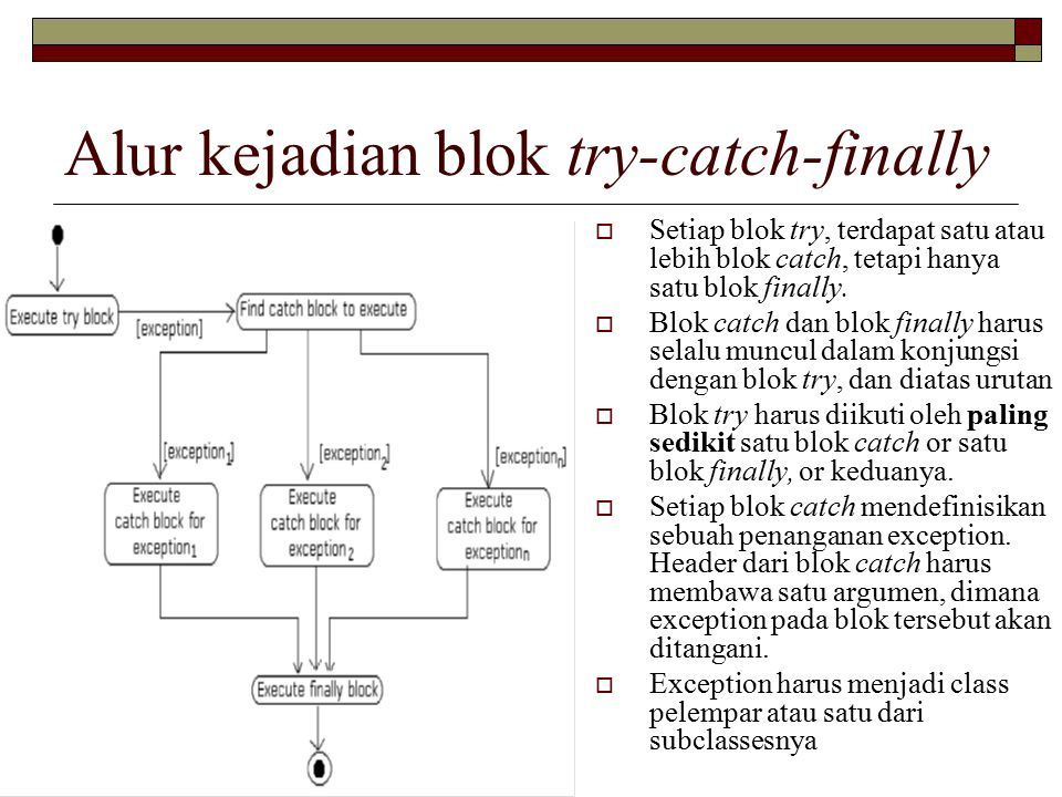 Alur kejadian blok try-catch-finally