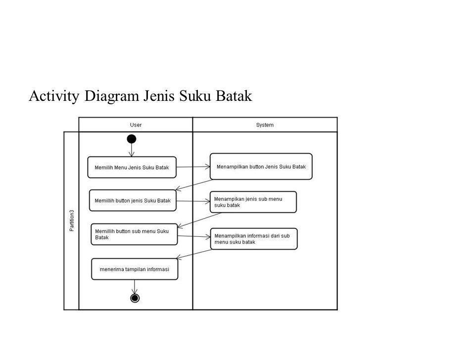 Activity Diagram Jenis Suku Batak