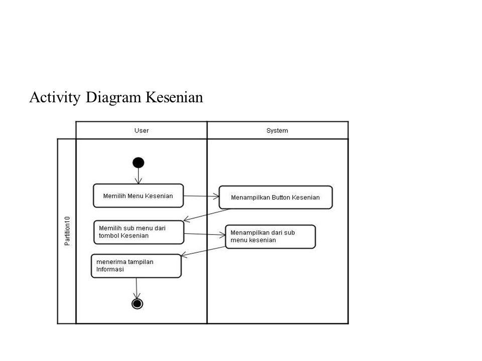 Activity Diagram Kesenian