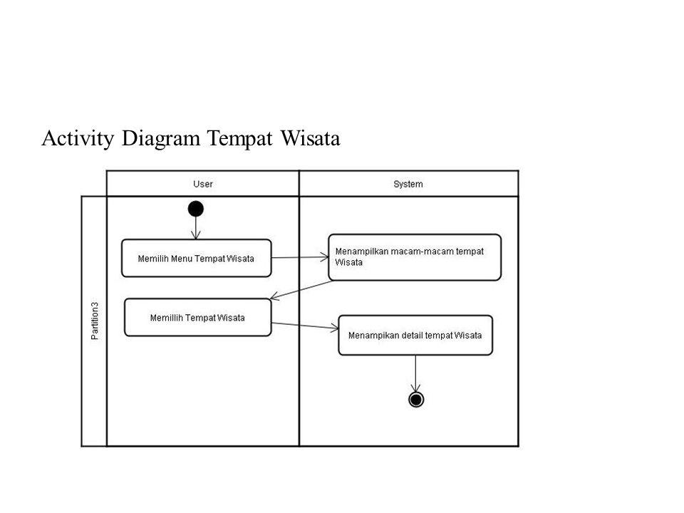 Activity Diagram Tempat Wisata