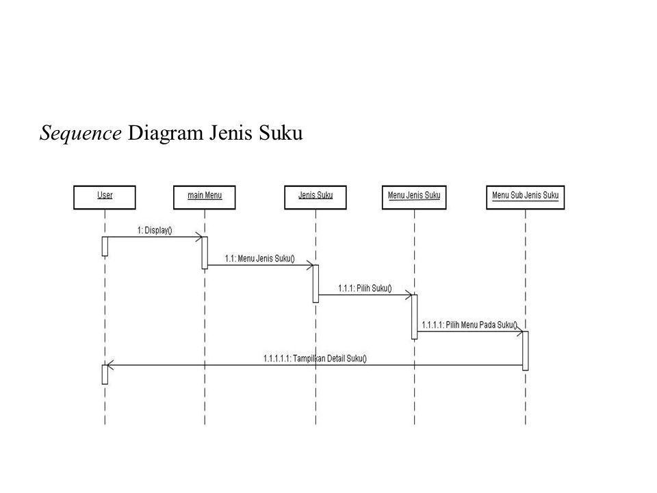 Sequence Diagram Jenis Suku