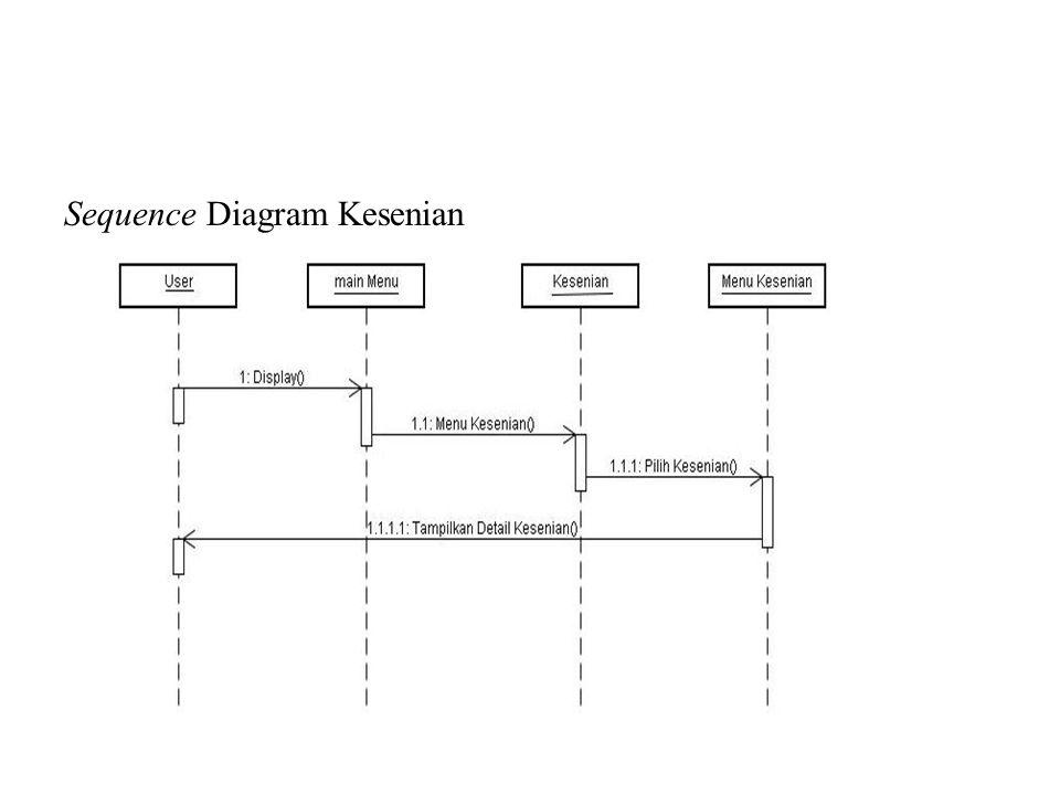 Sequence Diagram Kesenian