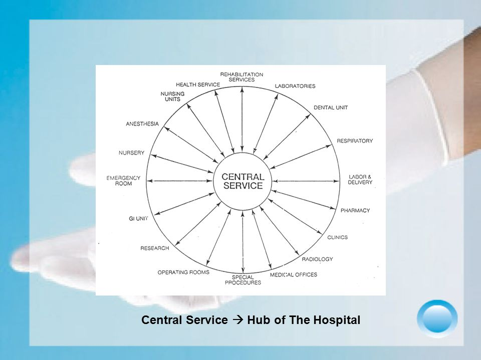 Central Service  Hub of The Hospital