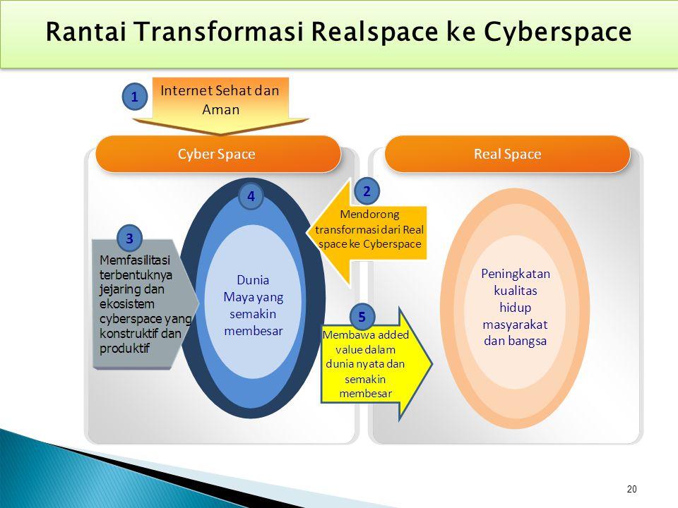 Rantai Transformasi Realspace ke Cyberspace