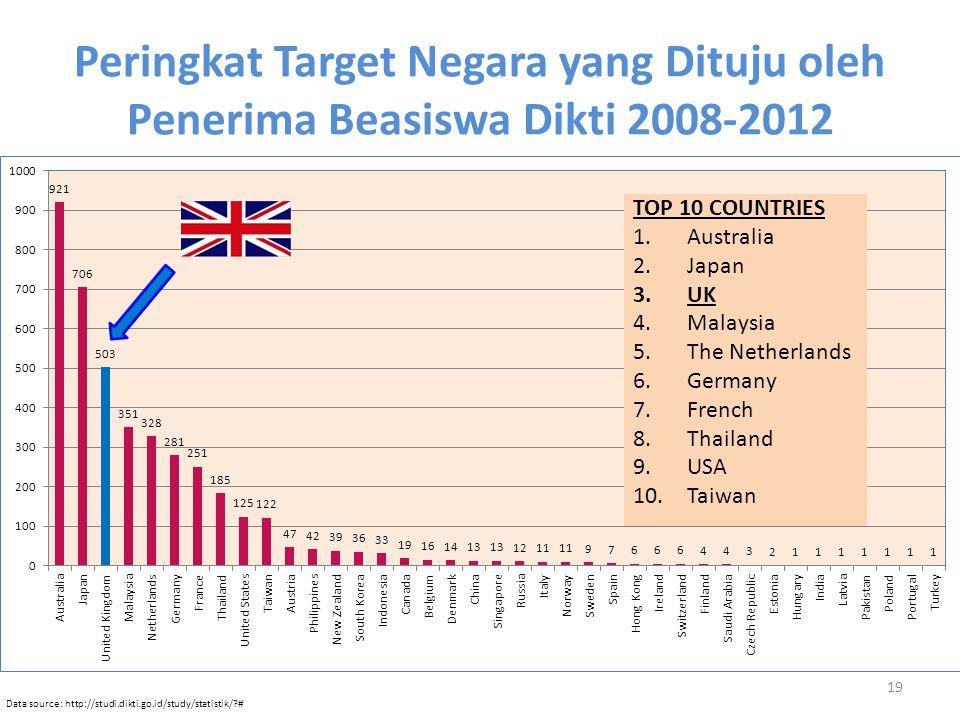 Peringkat Target Negara yang Dituju oleh Penerima Beasiswa Dikti 2008-2012