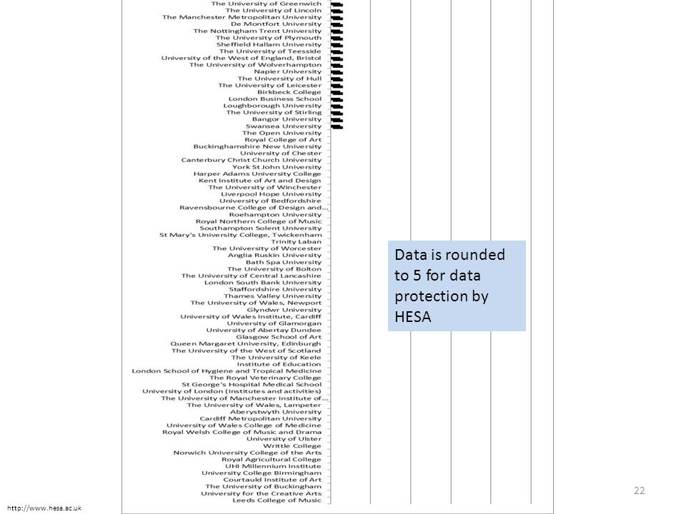 Data is rounded to 5 for data protection by HESA