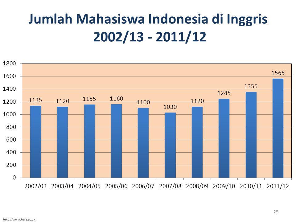 Jumlah Mahasiswa Indonesia di Inggris 2002/13 - 2011/12