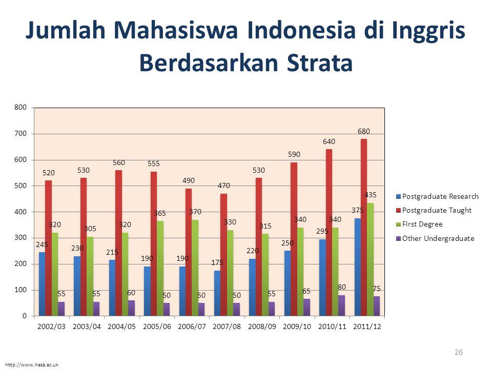 Jumlah Mahasiswa Indonesia di Inggris Berdasarkan Strata