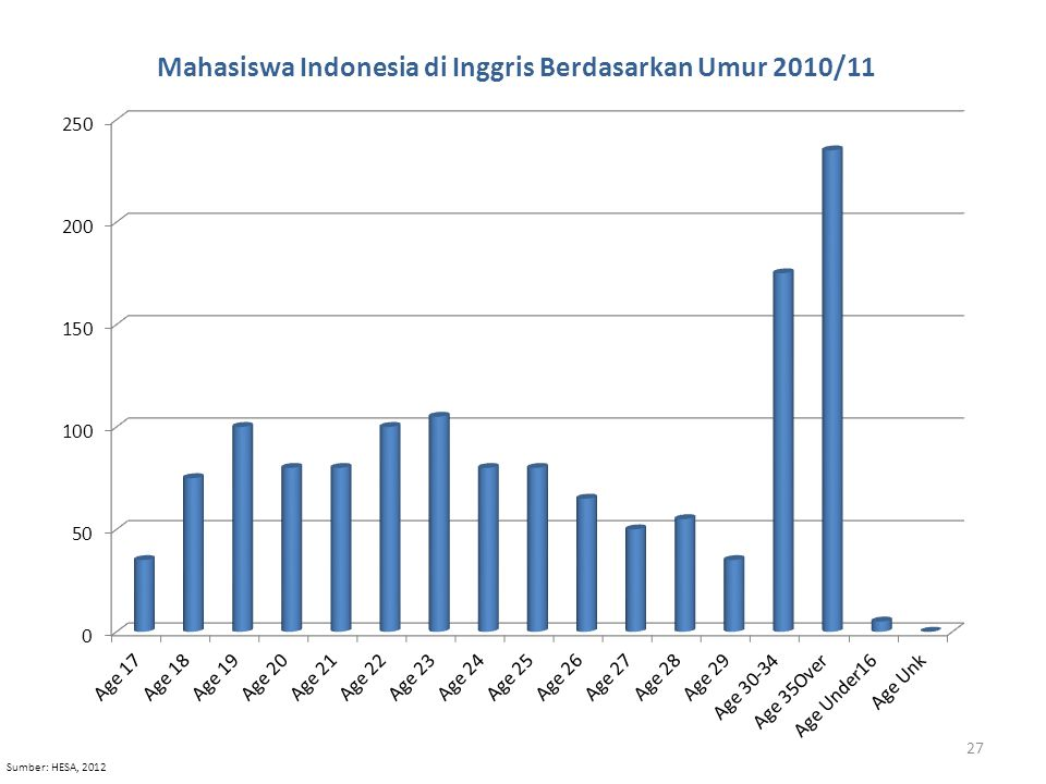 Sumber: HESA, 2012