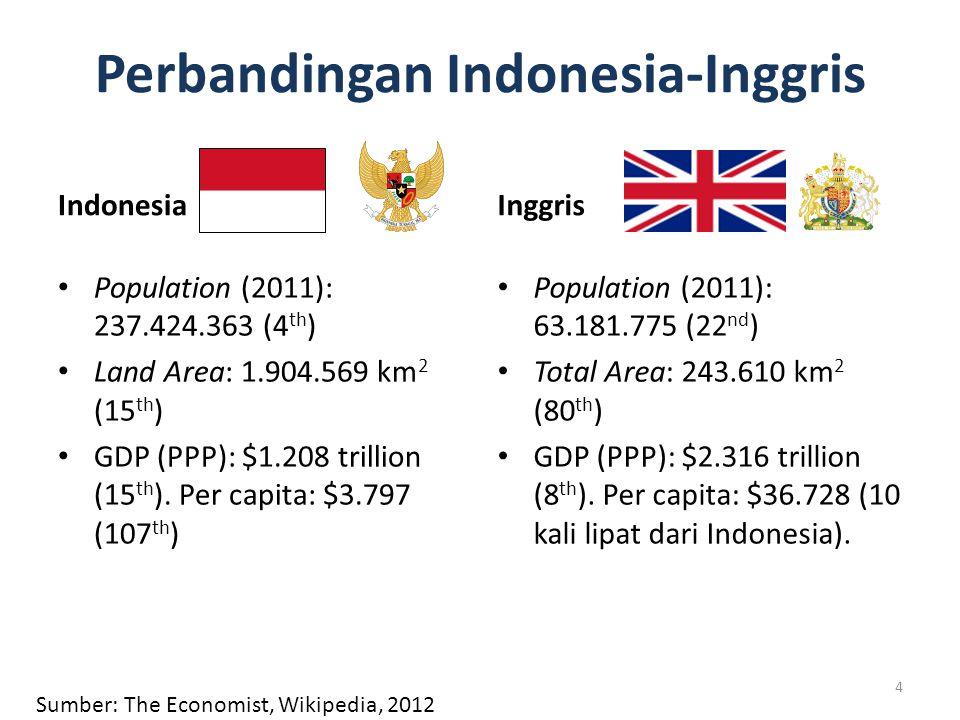 Perbandingan Indonesia-Inggris