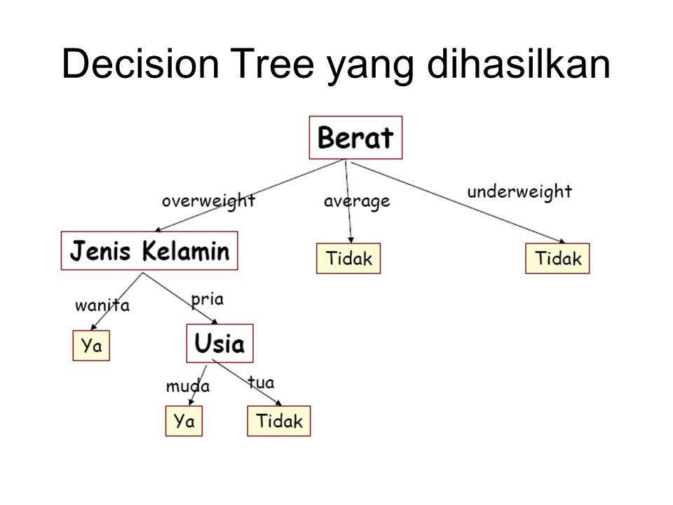 Decision Tree yang dihasilkan