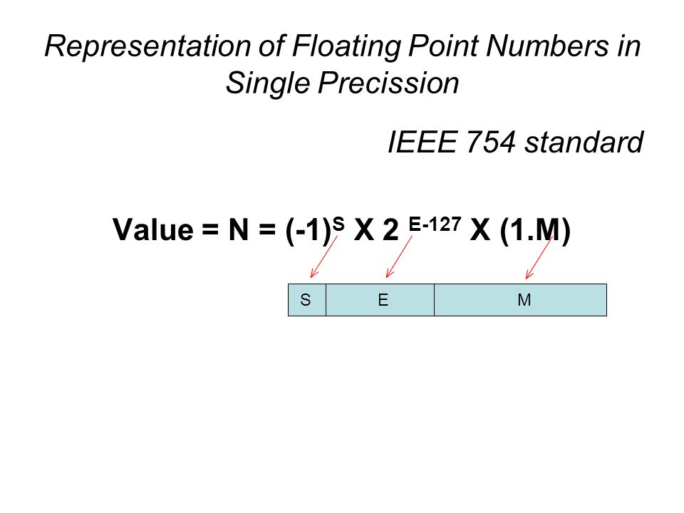 Representation of Floating Point Numbers in Single Precission