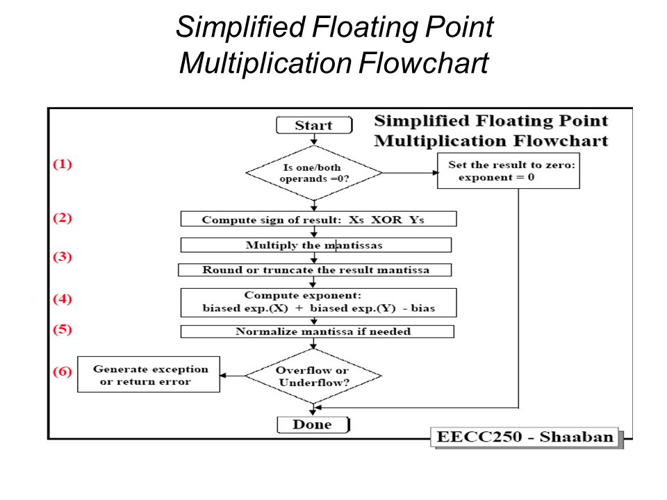 Simplified Floating Point Multiplication Flowchart