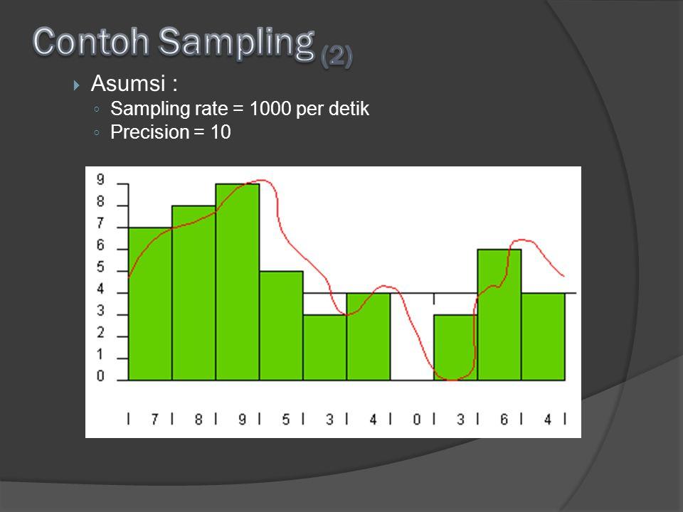 Contoh Sampling (2) Asumsi : Sampling rate = 1000 per detik