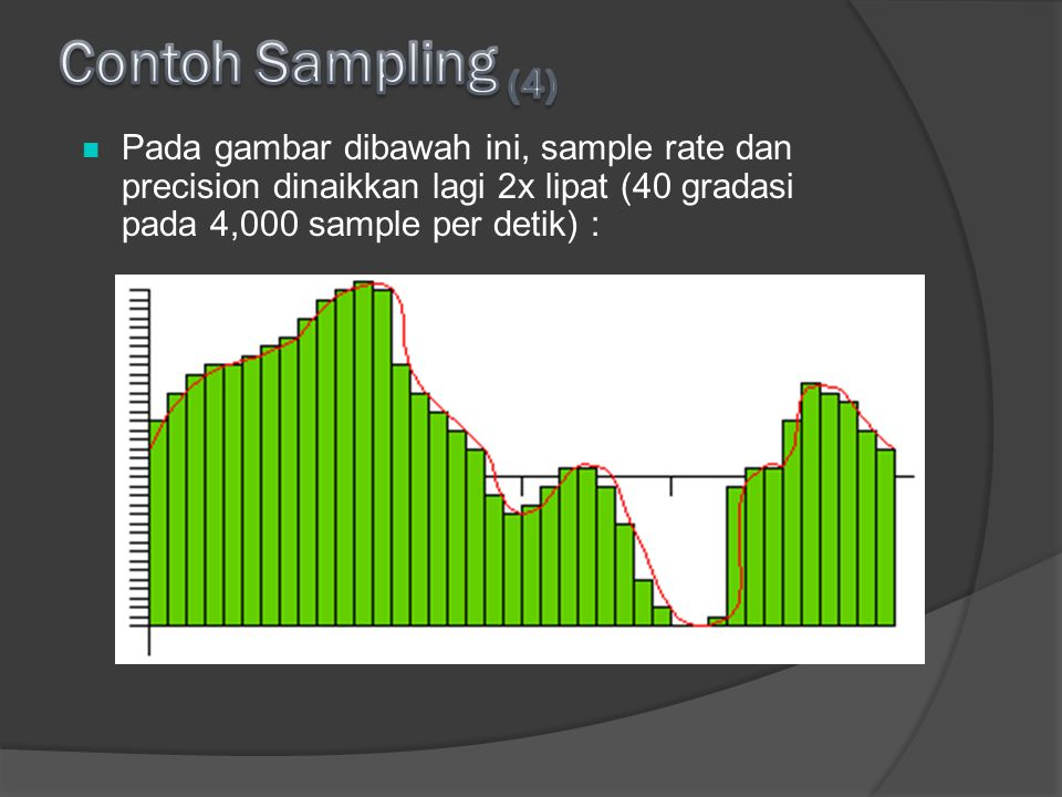 Contoh Sampling (4) Pada gambar dibawah ini, sample rate dan precision dinaikkan lagi 2x lipat (40 gradasi pada 4,000 sample per detik) :