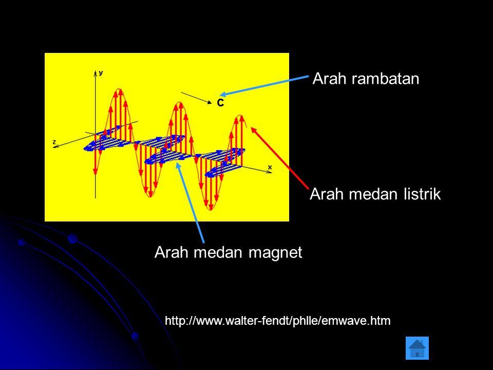 Arah rambatan Arah medan listrik Arah medan magnet c