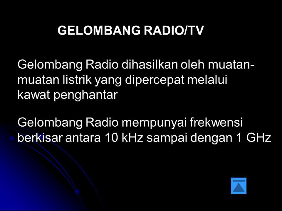 GELOMBANG RADIO/TV Gelombang Radio dihasilkan oleh muatan-muatan listrik yang dipercepat melalui kawat penghantar.