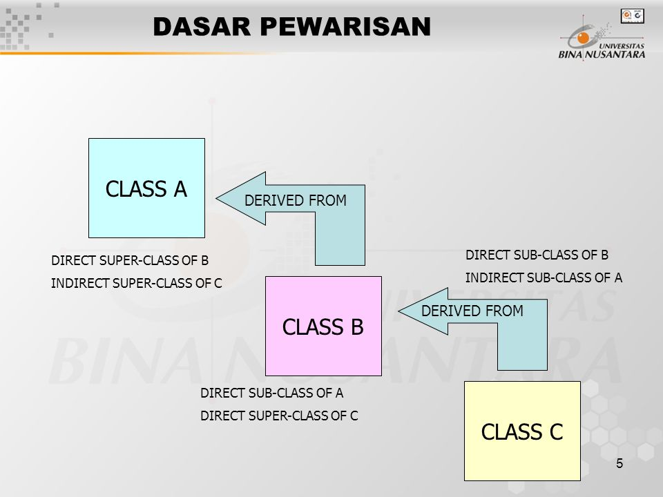 DASAR PEWARISAN CLASS A CLASS B CLASS C DERIVED FROM DERIVED FROM