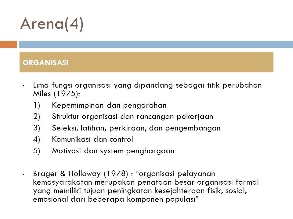 Arena(4) ORGANISASI. Lima fungsi organisasi yang dipandang sebagai titik perubahan Miles (1975): 1) Kepemimpinan dan pengarahan.