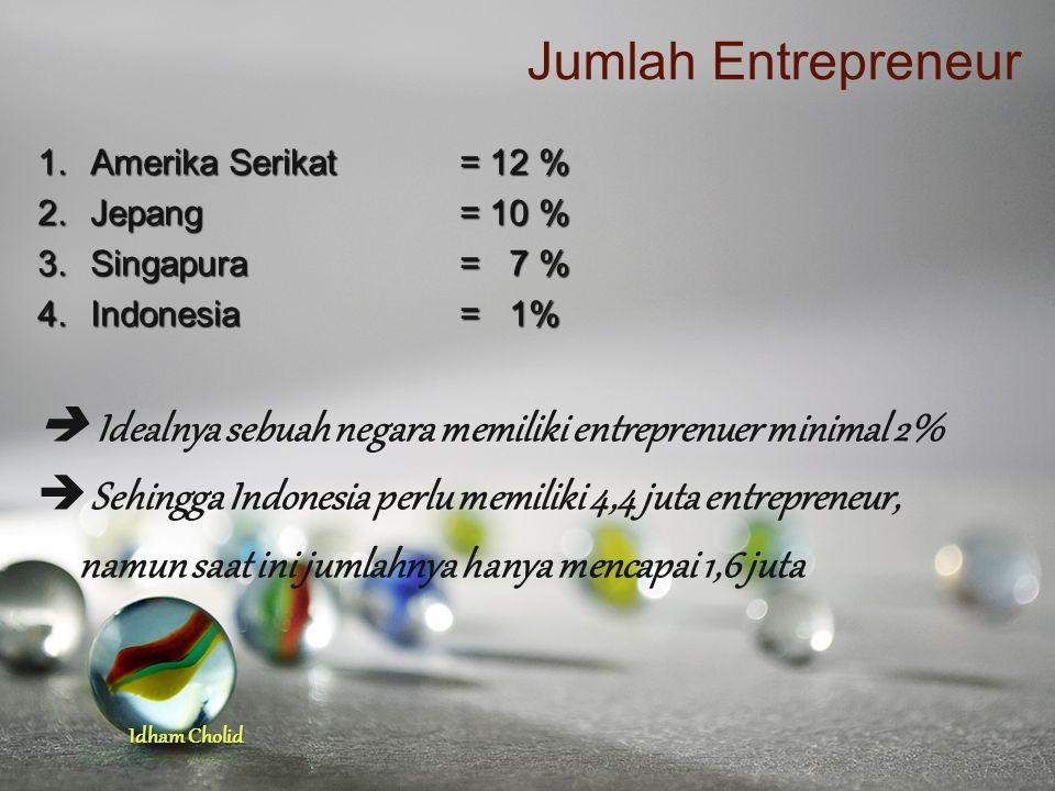 Jumlah Entrepreneur Amerika Serikat = 12 % Jepang = 10 % Singapura = 7 % Indonesia = 1%