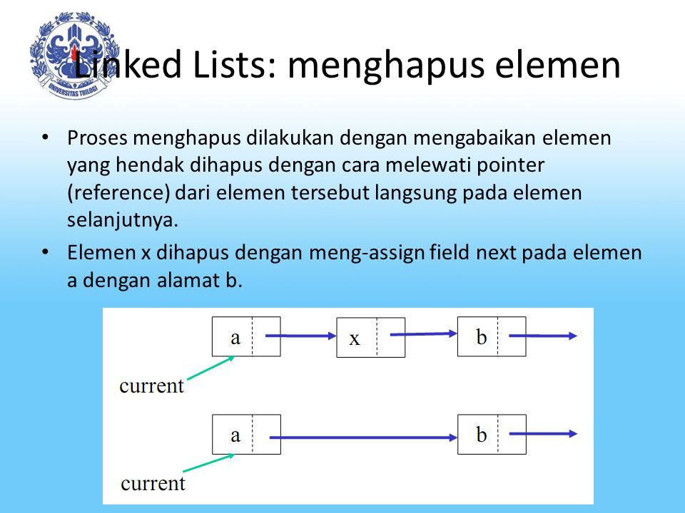Linked Lists: menghapus elemen