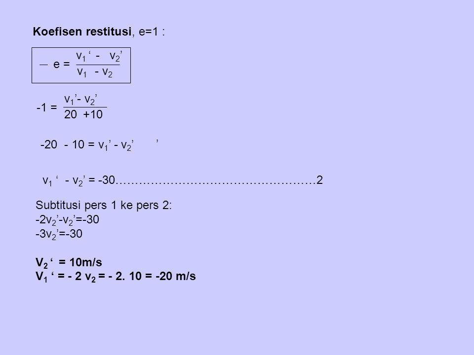 Koefisen restitusi, e=1 :