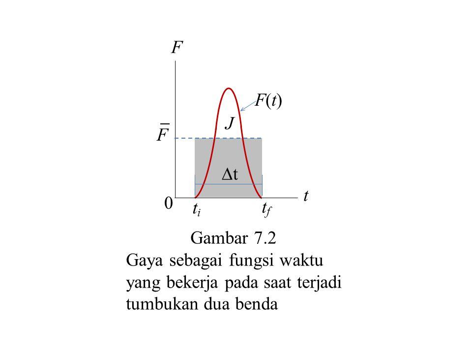 Gambar 7.2 Gaya sebagai fungsi waktu yang bekerja pada saat terjadi. tumbukan dua benda. t. t. F.