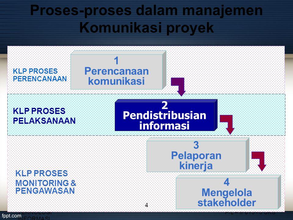 Proses-proses dalam manajemen Komunikasi proyek