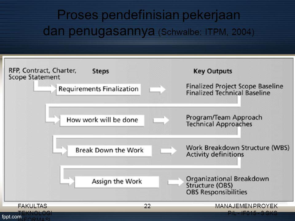 Proses pendefinisian pekerjaan dan penugasannya (Schwalbe: ITPM, 2004)