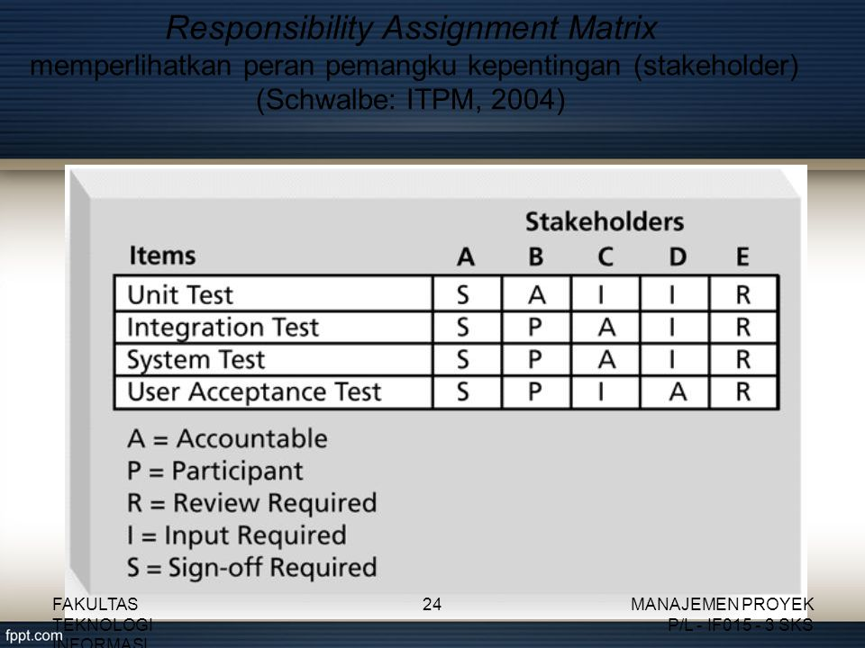 Responsibility Assignment Matrix memperlihatkan peran pemangku kepentingan (stakeholder) (Schwalbe: ITPM, 2004)