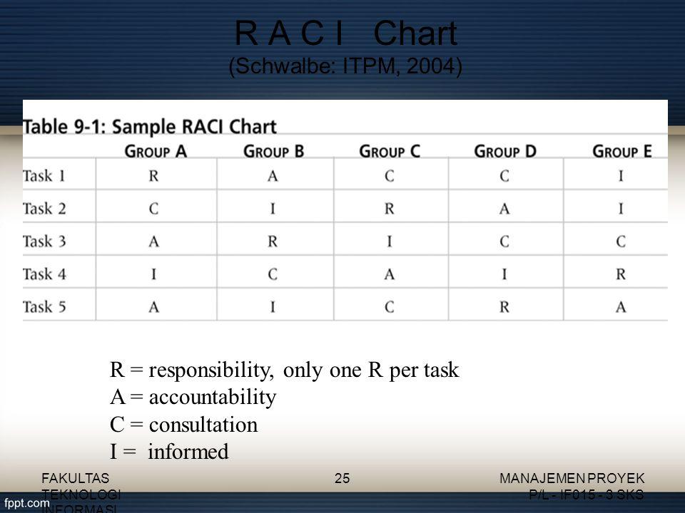R A C I Chart (Schwalbe: ITPM, 2004)
