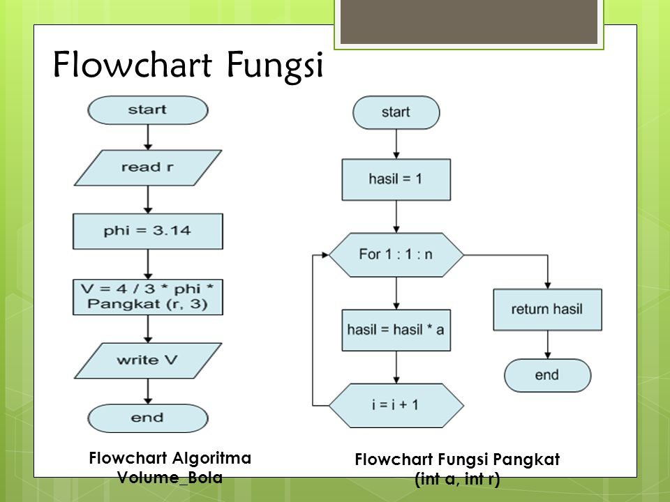 Flowchart Fungsi Flowchart Algoritma Volume_Bola