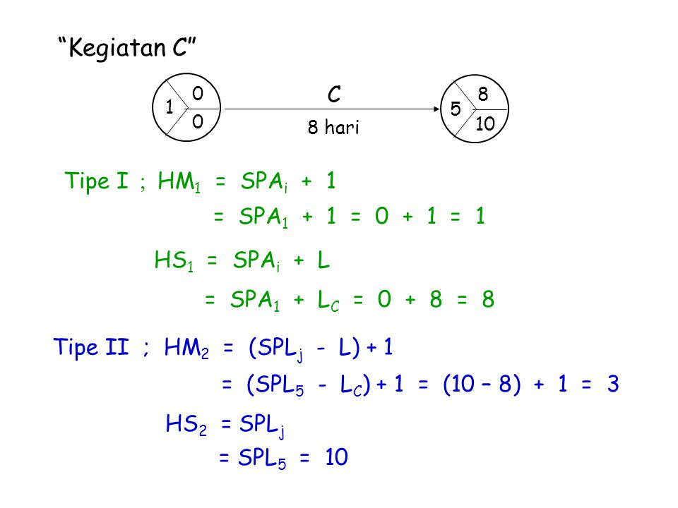 Kegiatan C C Tipe I ; HM1 = SPAi + 1 = SPA1 + 1 = 0 + 1 = 1