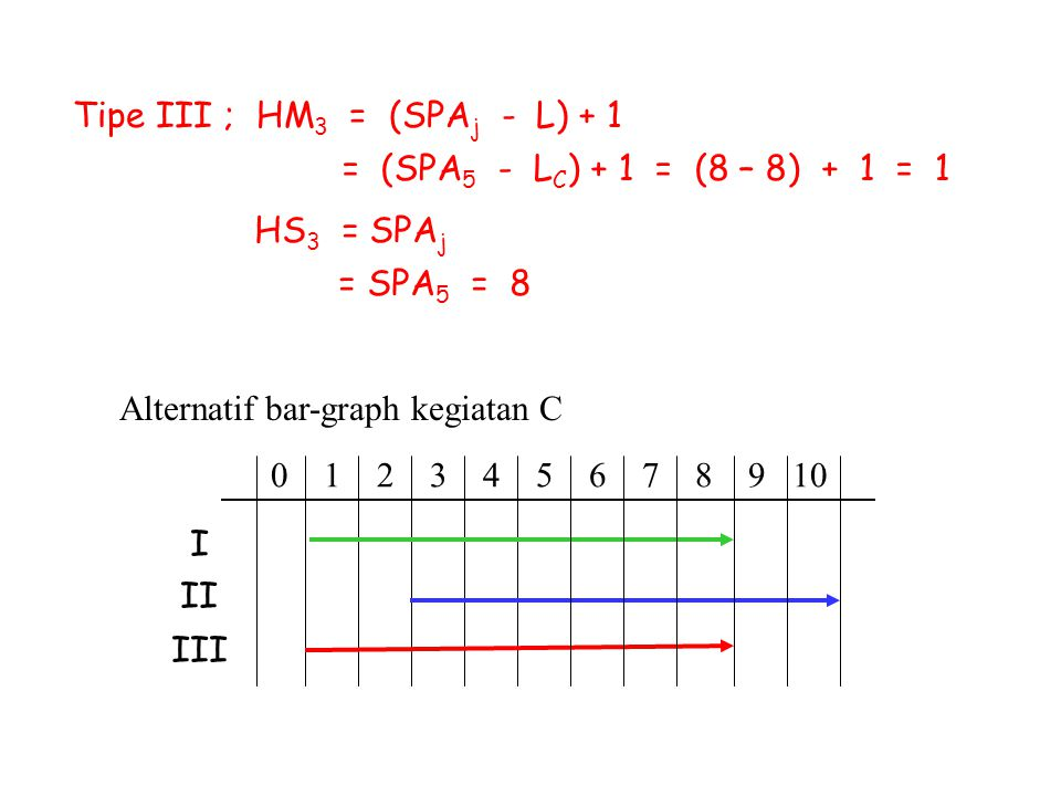 Alternatif bar-graph kegiatan C