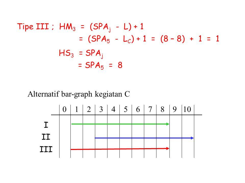 Alternatif bar-graph kegiatan C