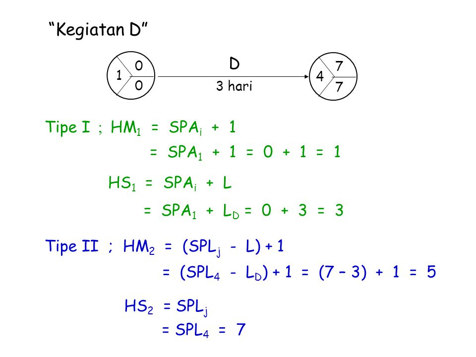 Kegiatan D D Tipe I ; HM1 = SPAi + 1 = SPA1 + 1 = 0 + 1 = 1