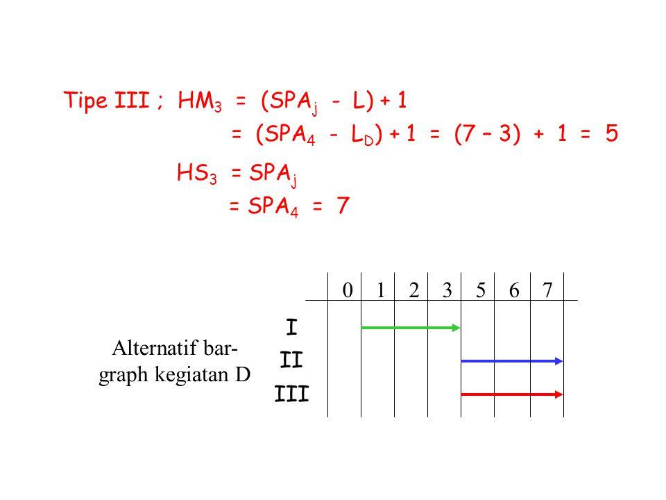 Alternatif bar-graph kegiatan D