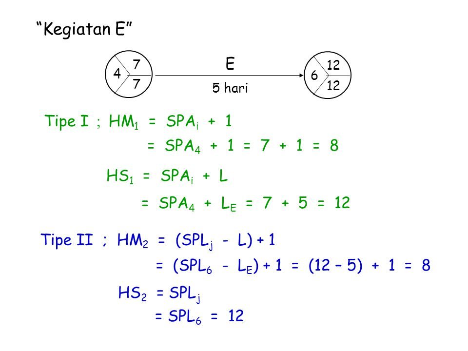 Kegiatan E E Tipe I ; HM1 = SPAi + 1 = SPA4 + 1 = 7 + 1 = 8