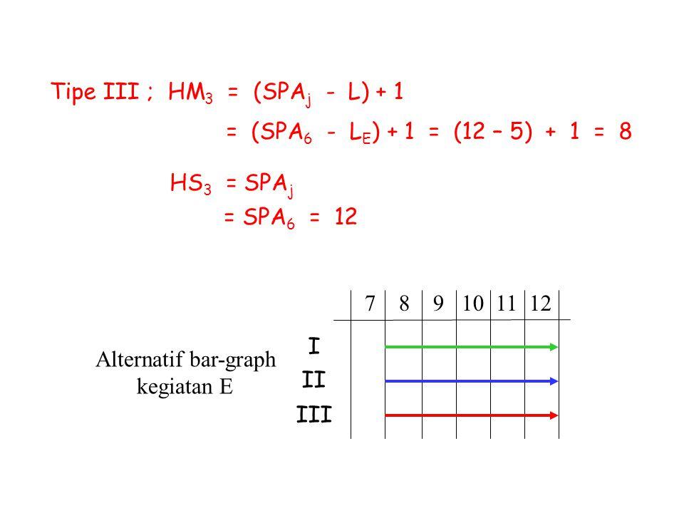 Alternatif bar-graph kegiatan E