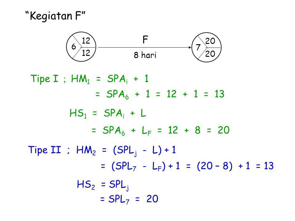 Kegiatan F F Tipe I ; HM1 = SPAi + 1 = SPA6 + 1 = 12 + 1 = 13