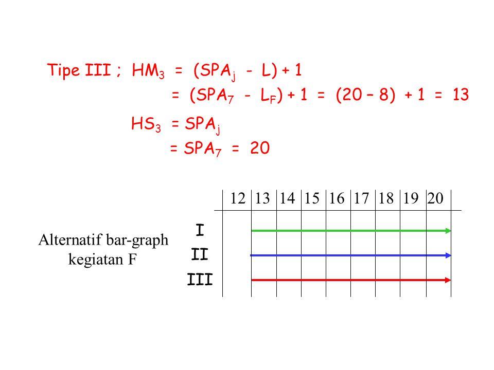 Alternatif bar-graph kegiatan F