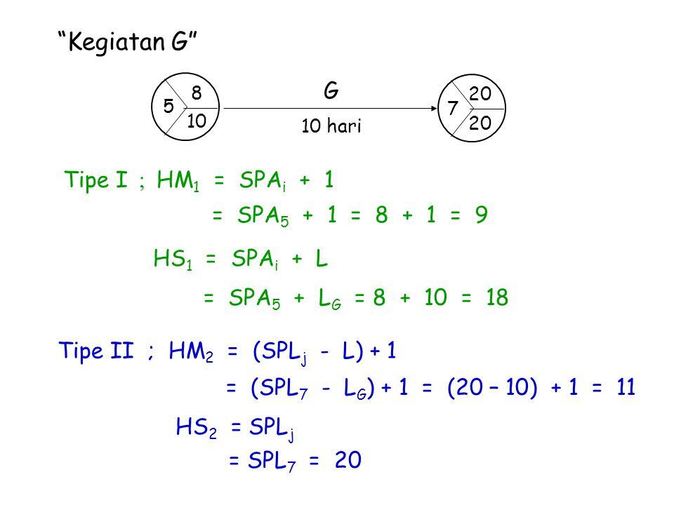 Kegiatan G G Tipe I ; HM1 = SPAi + 1 = SPA5 + 1 = 8 + 1 = 9