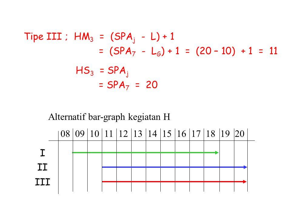 Alternatif bar-graph kegiatan H