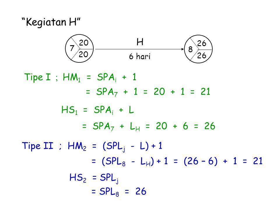 Kegiatan H H Tipe I ; HM1 = SPAi + 1 = SPA7 + 1 = 20 + 1 = 21