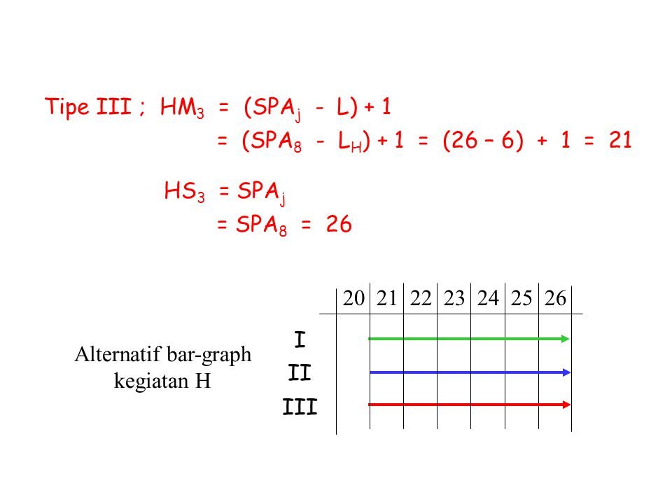 Alternatif bar-graph kegiatan H