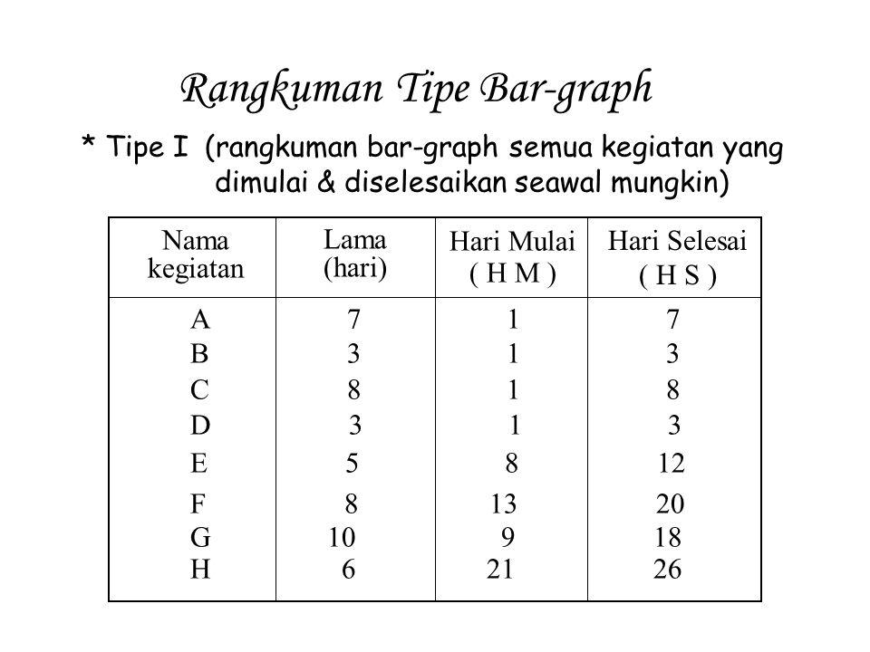 Rangkuman Tipe Bar-graph
