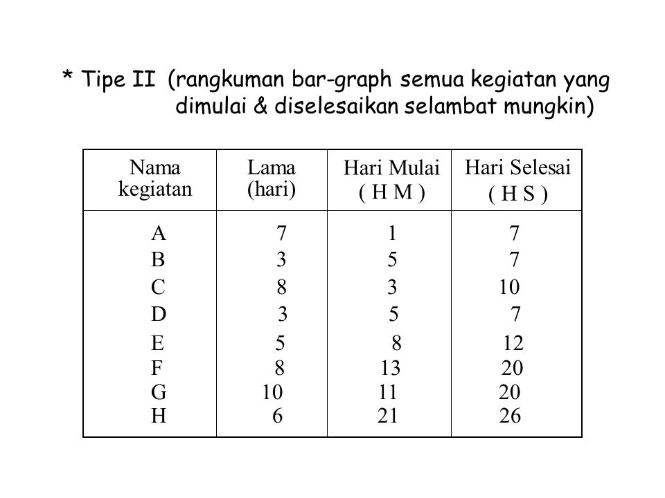 * Tipe II (rangkuman bar-graph semua kegiatan yang dimulai & diselesaikan selambat mungkin) Nama kegiatan.